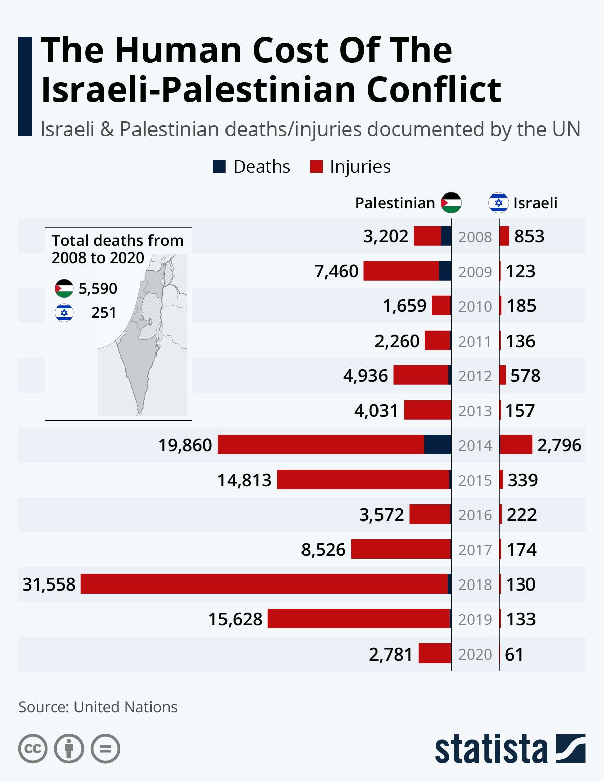 This chart shows the number of Palestinian and Israeli death and injuries in Gaza and the West Bank reported by the UN for 2008 - 2020. In 2020 2,781 Palestinians were hurt/injured; 61 Israeli's were hurt/injured; In 2019: 15,628 Palestinians were hurt/injured; 133 Israeli's were hurt/injured; In 2018: 31,558 Palestinians were hurt/injured; 130 Israeli's were hurt/injured. From 2008 - 2020 5,590 Palestinian's were killed; 251 Israeli's were killed.